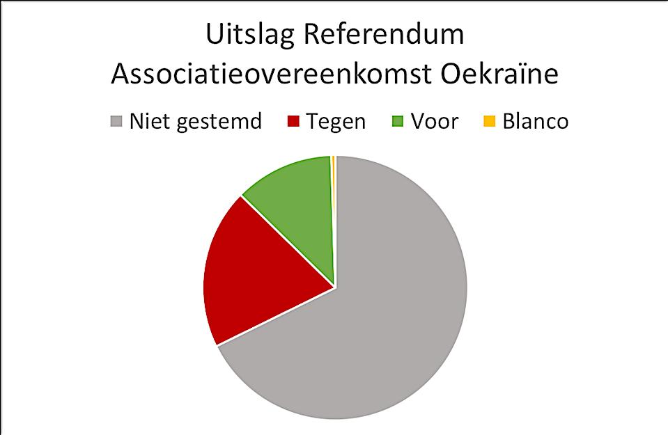 Uitslag Referendum Associatie-overeenkomst EU-Oekraïne (Beeld: Sanne Willems)