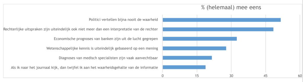 Epistemologische twijfel in Nederland