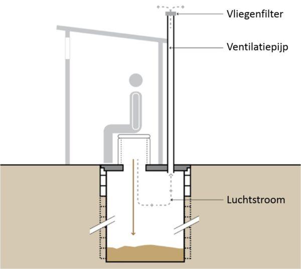 Ventilated Improved Pit (VIP) latrine