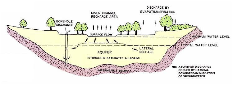 Alluviale grondwaterlaag
