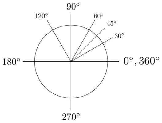 Figuur 1a: Cirkel met graden