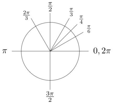 Figuur 1b: Cirkel met Pi-radialen