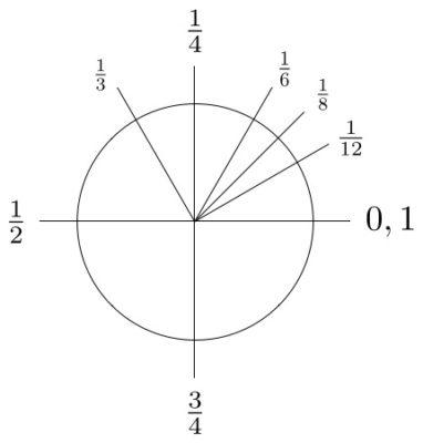 Figuur 2a Cirkel met breuken