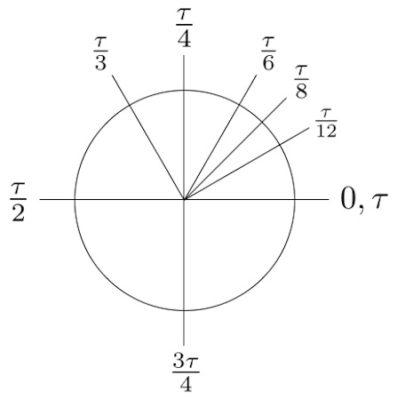 Figuur 2b: Cirkel met Tau-radialen