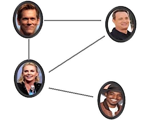 Het Kevin Bacon Netwerk